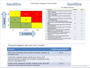 Single Page Risk Plan Communication