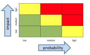 information risk heat map grid with color