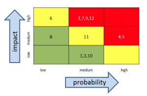 information risk heat map grid with risk indices