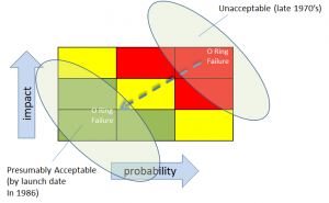 For risk to become acceptable, the criteria for impact and/or probability would have had to change -- even if implicitly