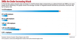 from Symantec Intelligence Report June 2012  (via InfoWeek & DarkReading -- http://twimgs.com/darkreading/smb-security/S6770313smboutsource.pdf )