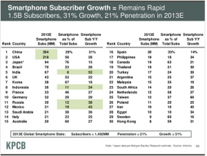 China's smartphone growth over 50% faster than US