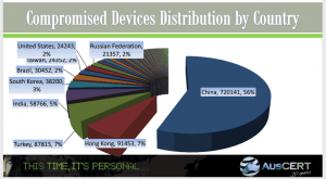 Distribution of hacked devices by country