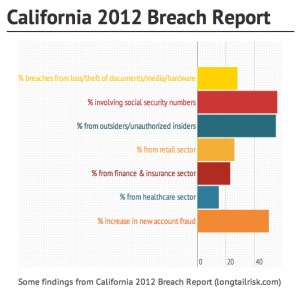 #'s from http://oag.ca.gov/sites/all/files/agweb/pdfs/privacy/2012data_breach_rpt.pdf. (Created with infogr.am)