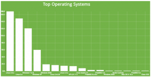 Builtin Shodan visualization -- Top operating systems in scan