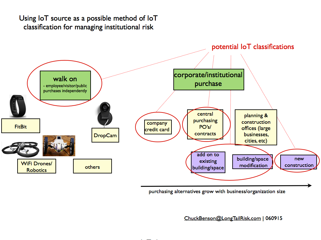 Identifying where an IoT system or device came from as a basis for initial IoT risk categorization