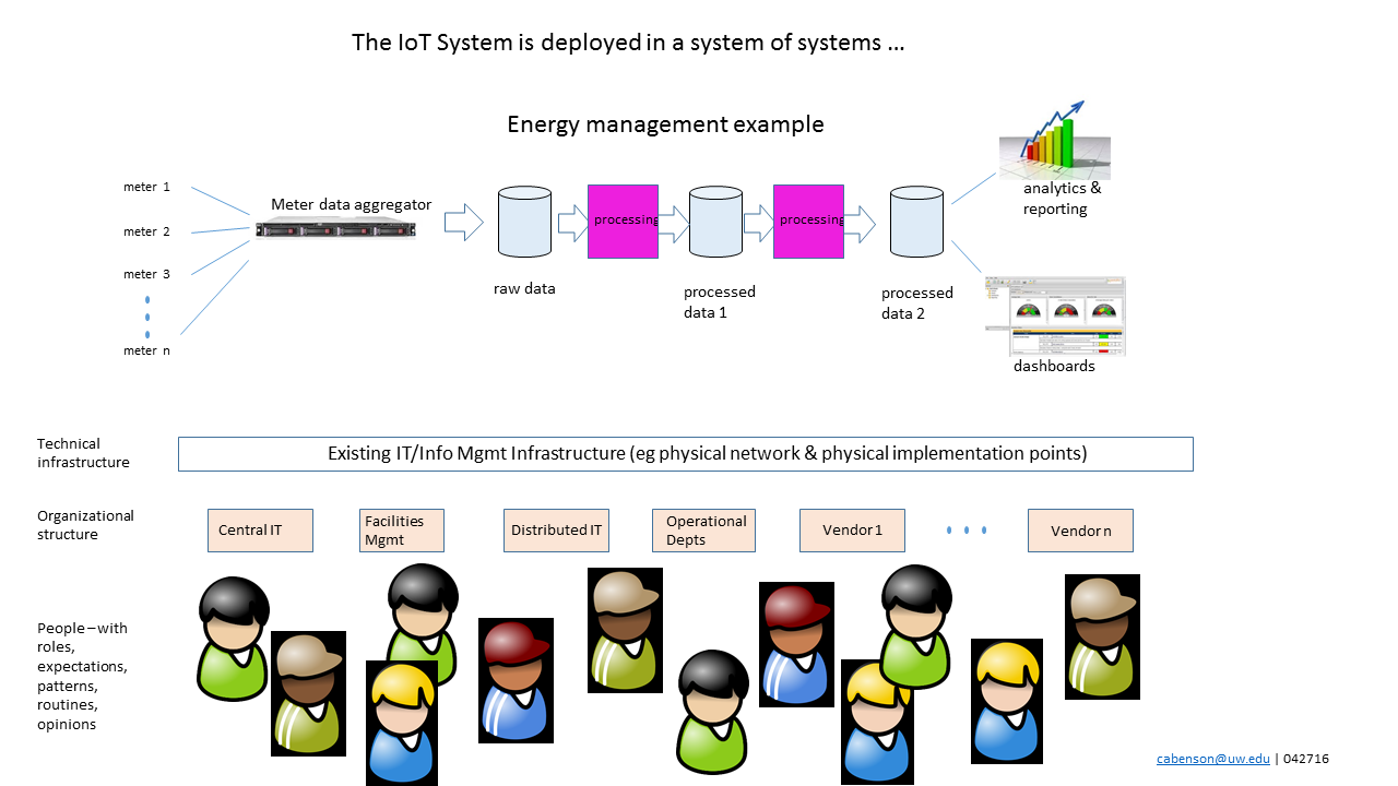 IoT Systems are systems within systems within systems ...
