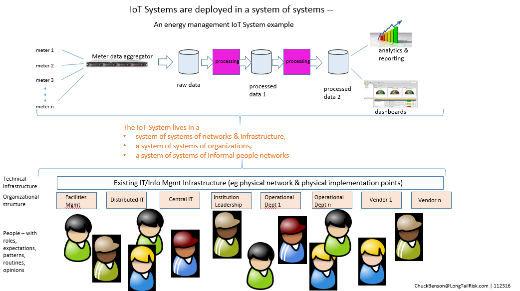 system of system of systems ...