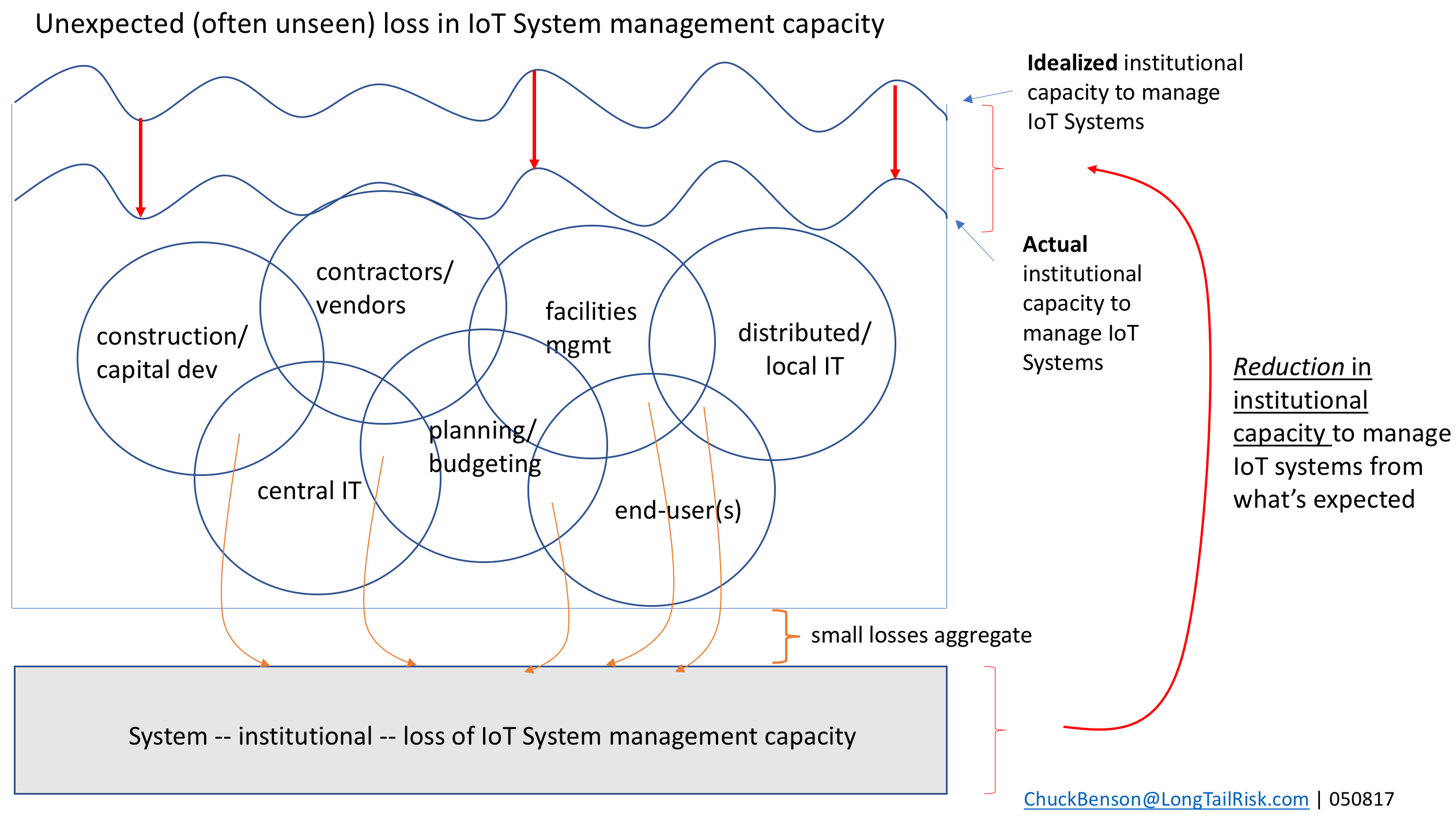 littlefield technologies simulation capacity management At littlefield labs background management's main concern is managing the capacity of the lab in response to the there will be a total of 360 days of simulation.
