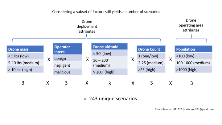 the number of scenarios can scale quickly